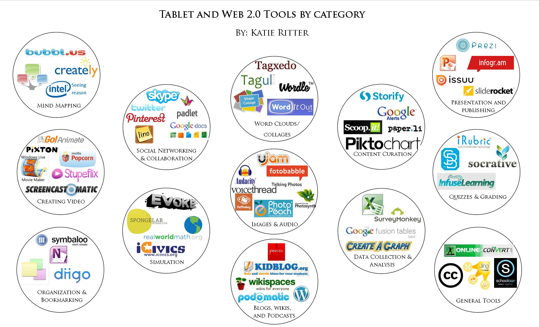 tablet-and-web-2-0-by-category.jpg